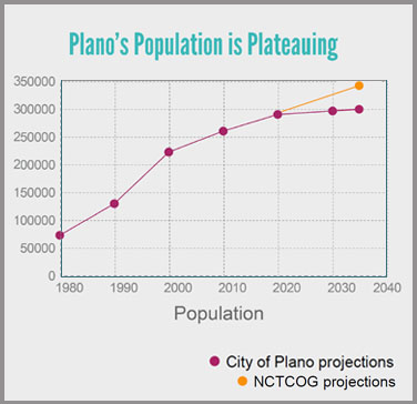 Population is Plateauing