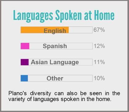 Languages Spoken at Home